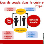 Absence de desir chez la femme : c'est le DSH , desir sexuel hypoactif