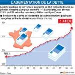 La dette publique de la France s'aggrave